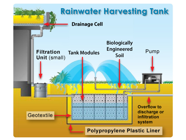 Quotes on rainwater harvesting quotesgram for Explanation of rainwater harvesting