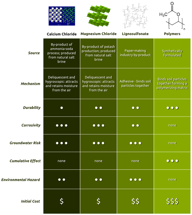 Chart comparing 4 common dust palliatives